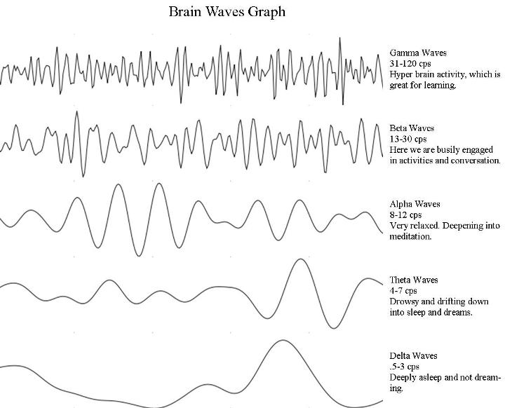Binaural Beats don't work as well as these alternatives: every frequency has its own characteristic