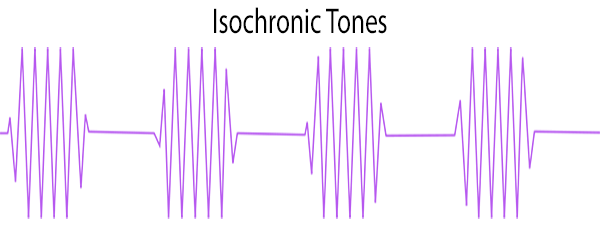 What isochronic tones look like. They're just separate tones that turn on and off.