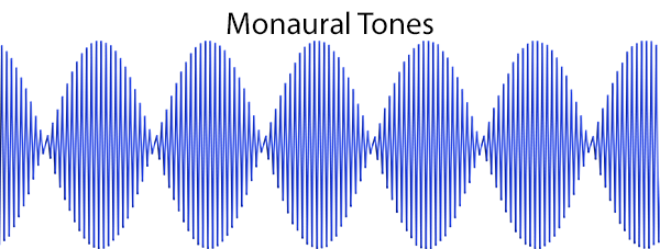 What monaural beats or tones look like. Compared to binaural beats, the amplitude is much higher.